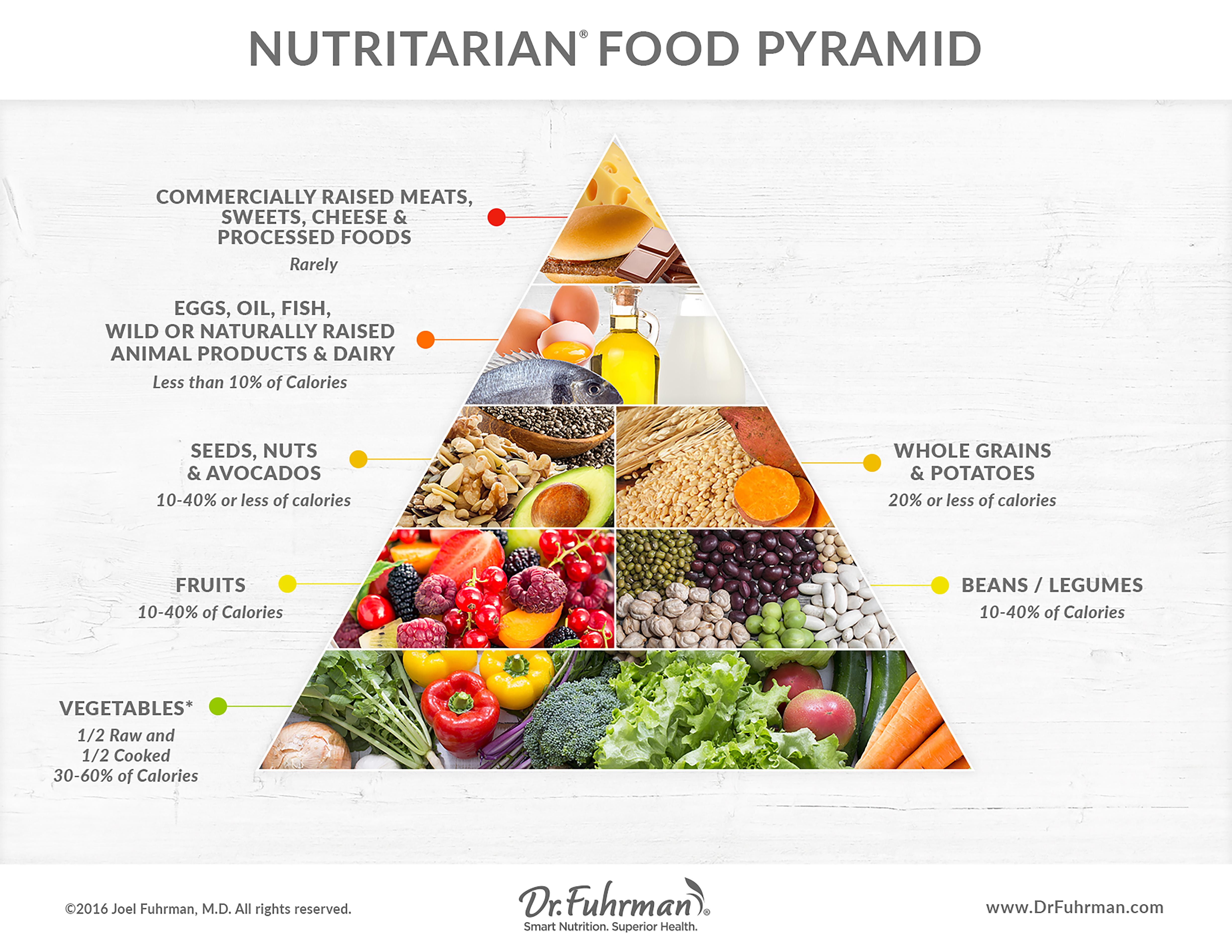 standard american diet food pyramid