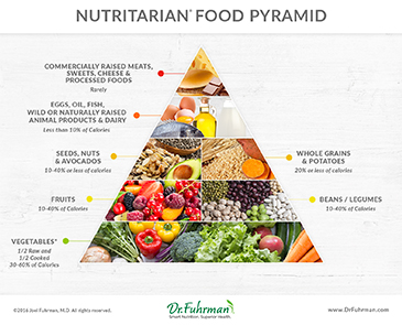Dr Fuhrmans Nutritarian Pyramid