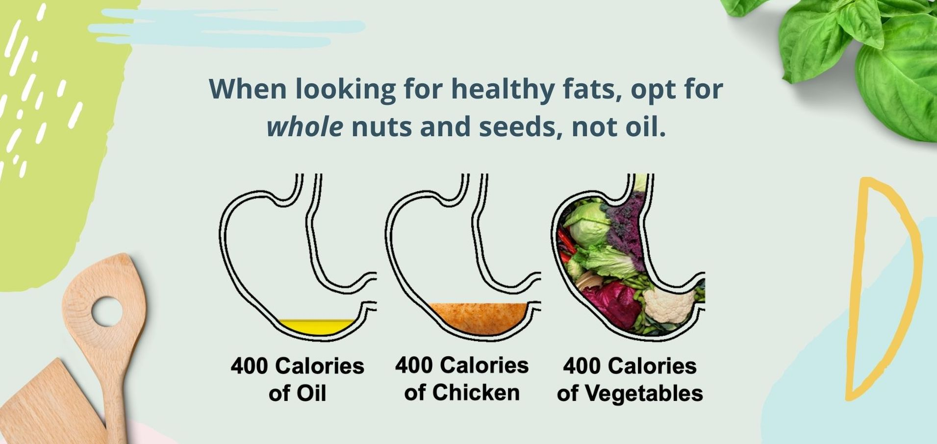 Illustration comparing 400 calories of oil, chicken, and vegetables