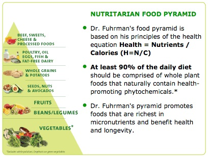 Nutrient Density Drfuhrman